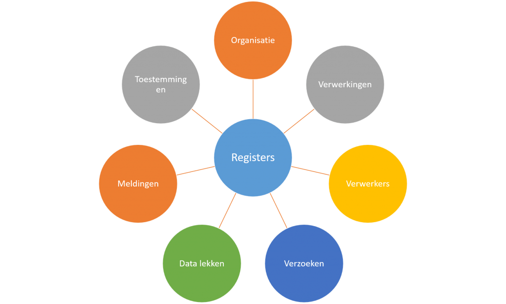 avg gdpr administratie tool voldoen privacy register gratis selectie